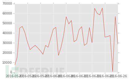 使用Python工具分析风险数据